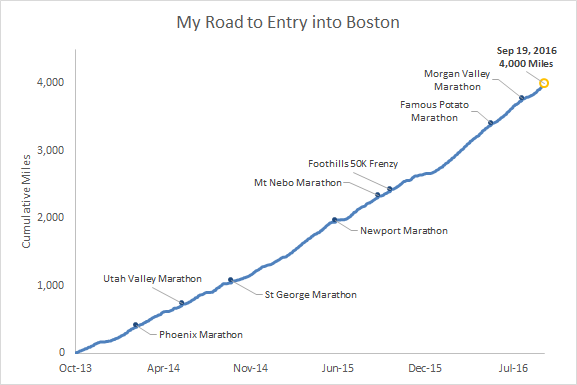 The cumulative miles and marathons I've ran since setting my sights on Boston